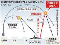 米、北のICBM迎撃へ2段構え イージス艦発射実験が成功