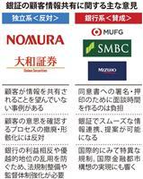 【経済インサイド】銀証の〝壁〟めぐり独立系証券と銀行系証券がバトル