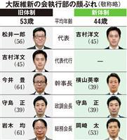 大阪維新の「ニューリーダー」吉村氏、求心力に課題