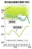 【深層リポート】茶どころ静岡ピンチ 生産量減 トップ陥落の危機 需要開拓へ一丸