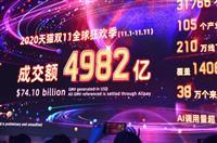 中国、小売売上高4カ月連続プラス 「独身の日」も後押し