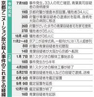 被告の体調考慮、コロナも影響…京アニ事件、1年5カ月で起訴