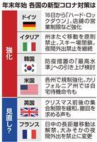 欧州と韓国、年末控えコロナ規制を強化