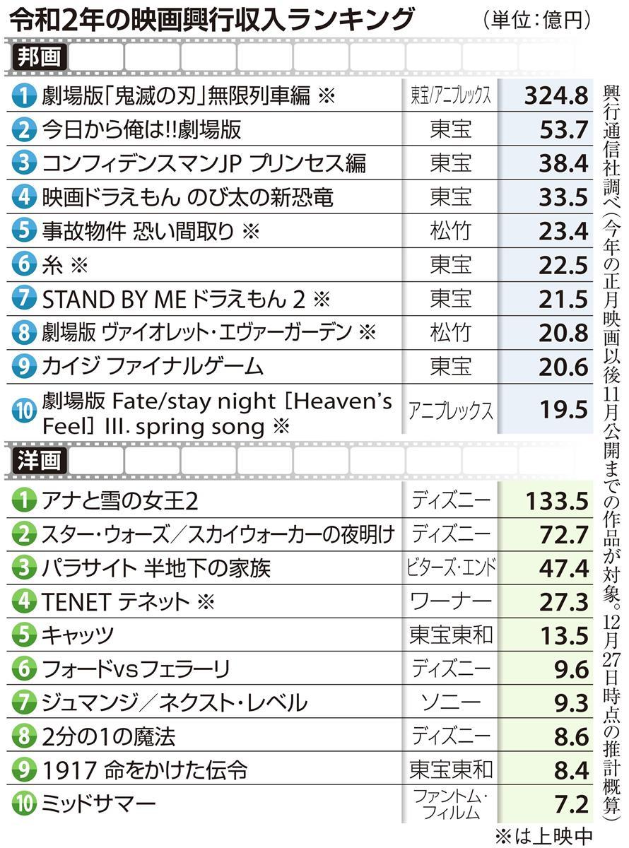 映画 興行 収入 日本映画の歴代興行収入一覧 - Wikipedia