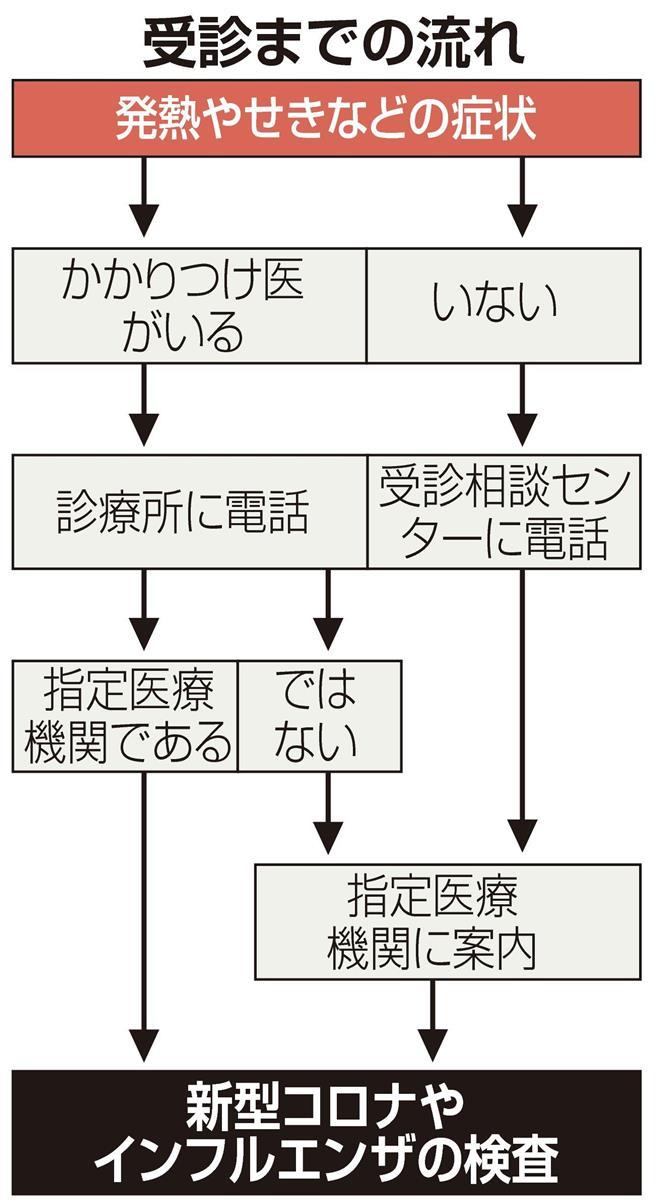 検査 大阪 できる 病院 pcr