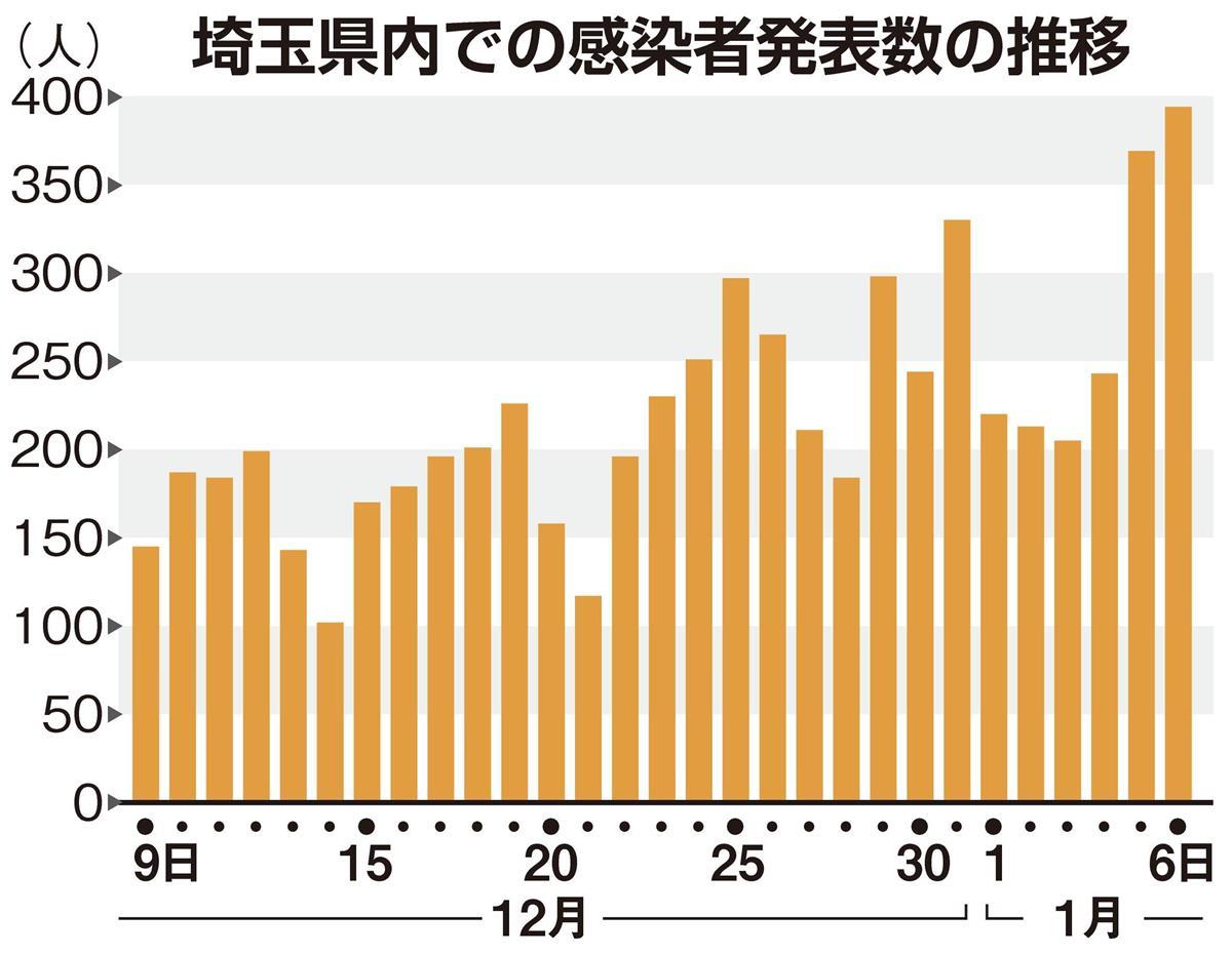 ウイルス 者 数 コロナ 埼玉 新型 感染
