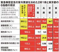 関西3府県、感染急増で方針転換