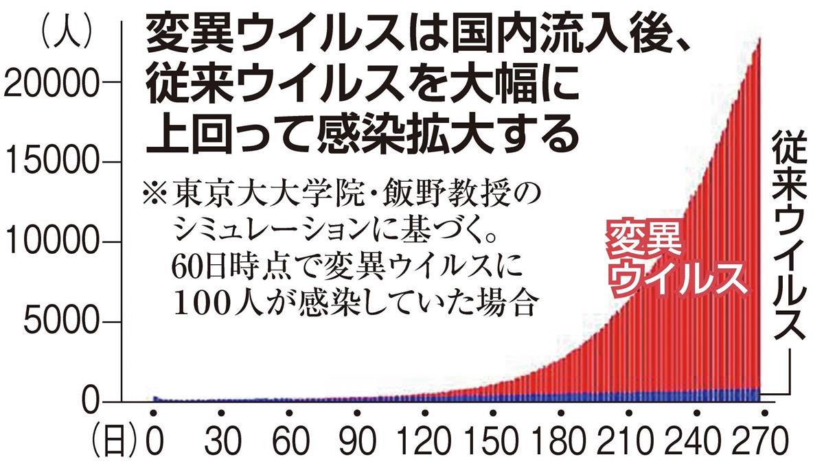 今日 感染 者 東京 コロナ 速報