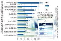 データ活用で日本企業が出遅れ挽回 信頼武器に巻き返し GAFAの課題を克服