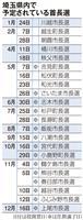 選挙イヤー、22市町で首長選 埼玉