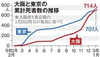 「開けても赤字」大阪の飲食店の選択は時短でなく休業