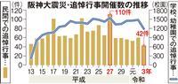【阪神大震災26年】追悼行事、近年で最少 コロナ影響が如実に