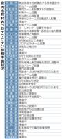 ワクチン接種へ準備手探り 大阪府内市町村の3割が人員配置