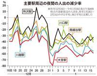 埼玉県内の主要駅、夜間の人出が最大64%減