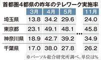 テレワーク拡大へ中小支援 埼玉