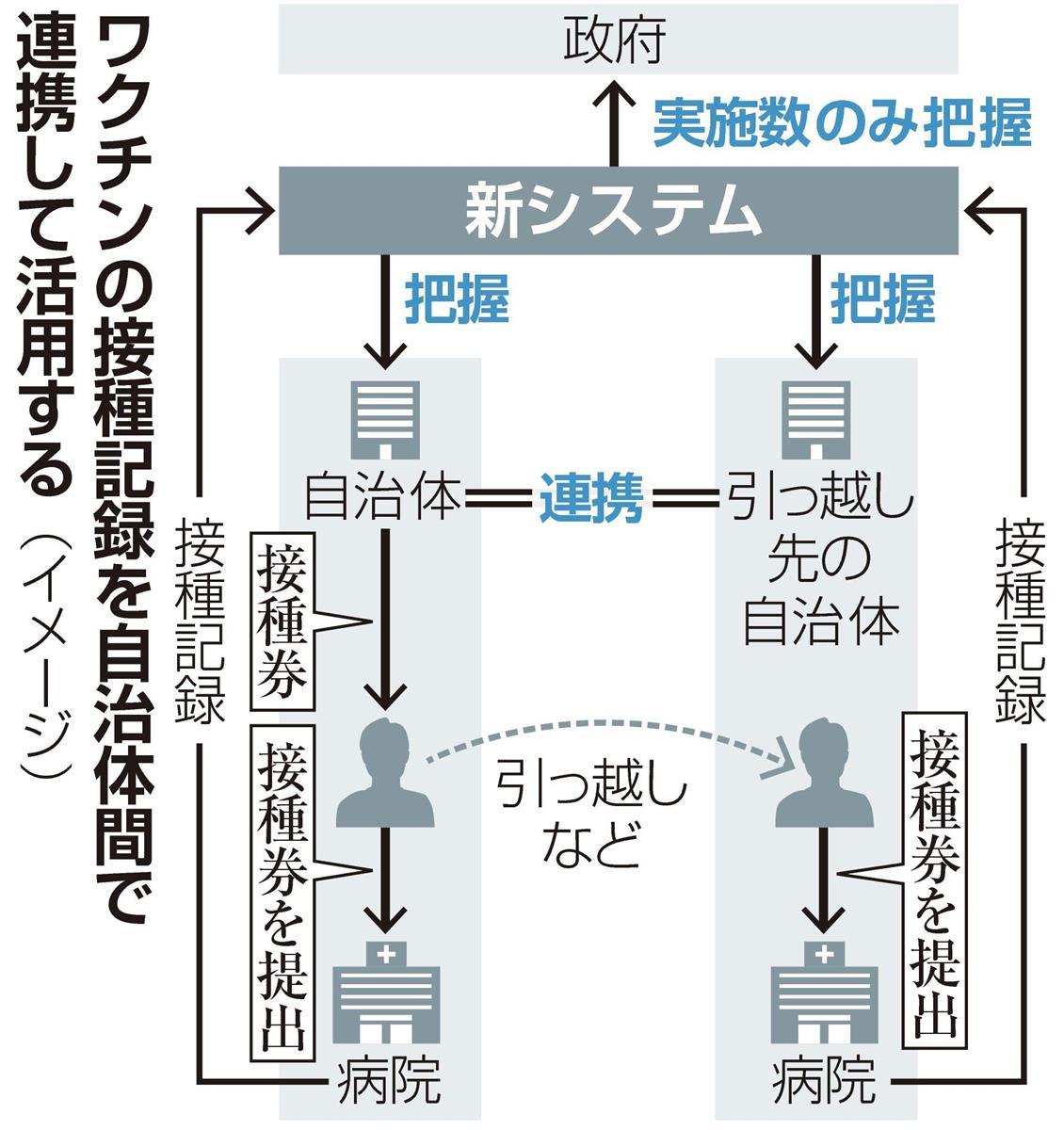 自治体間の情報連携システム構築へ ワクチン接種で政府