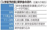 【入試最前線2021(8)】注目の奨学金「入学前予約型」