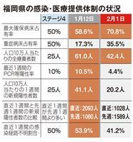 福岡も時短要請を継続 病床占有率50%未満で解除も 緊急事態宣言延長