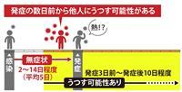 【防げ!新型コロナの家庭内感染】(1) 「かかっているかも」前提に対策を 発症前にも感…