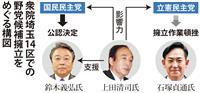 衆院埼玉14区 上田前知事、候補者調整に「豪腕」
