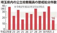 教職員の懲戒処分増加 埼玉県教委が「研修プログラム」