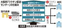 大阪府がワクチン配送センター 医療従事者向け設置方針