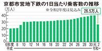 京都市営地下鉄大幅赤字、「経営健全化団体」に再転落か