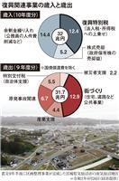 【復興日本】第2部 教訓(2)32兆円、過剰投資の街