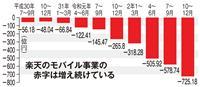 楽天1141億円最終赤字 携帯値下げ、社員逮捕、IT規制…課題山積