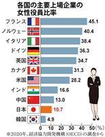 女性活躍 日本企業も課題 変革迫るESG投資