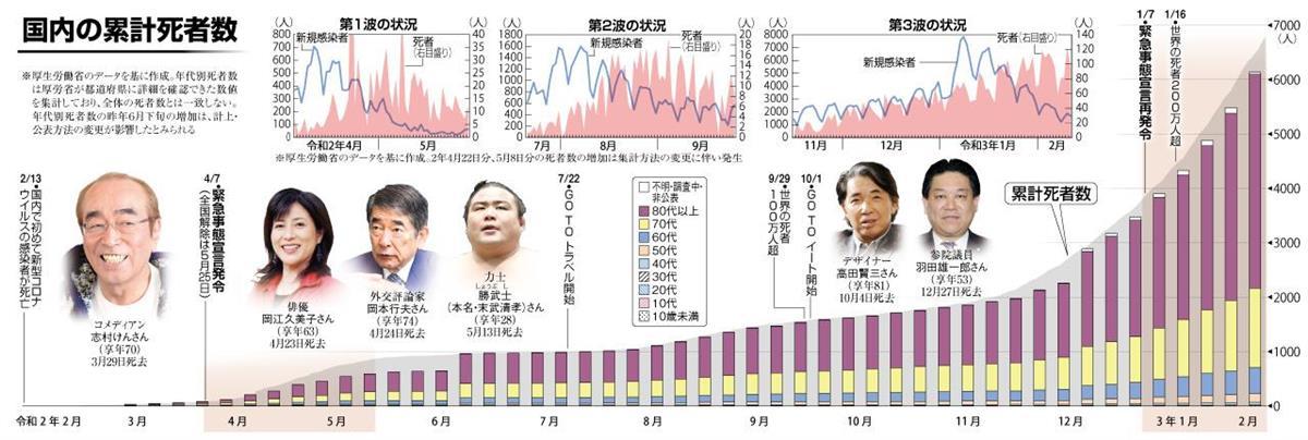累計 コロナ 死者 日本