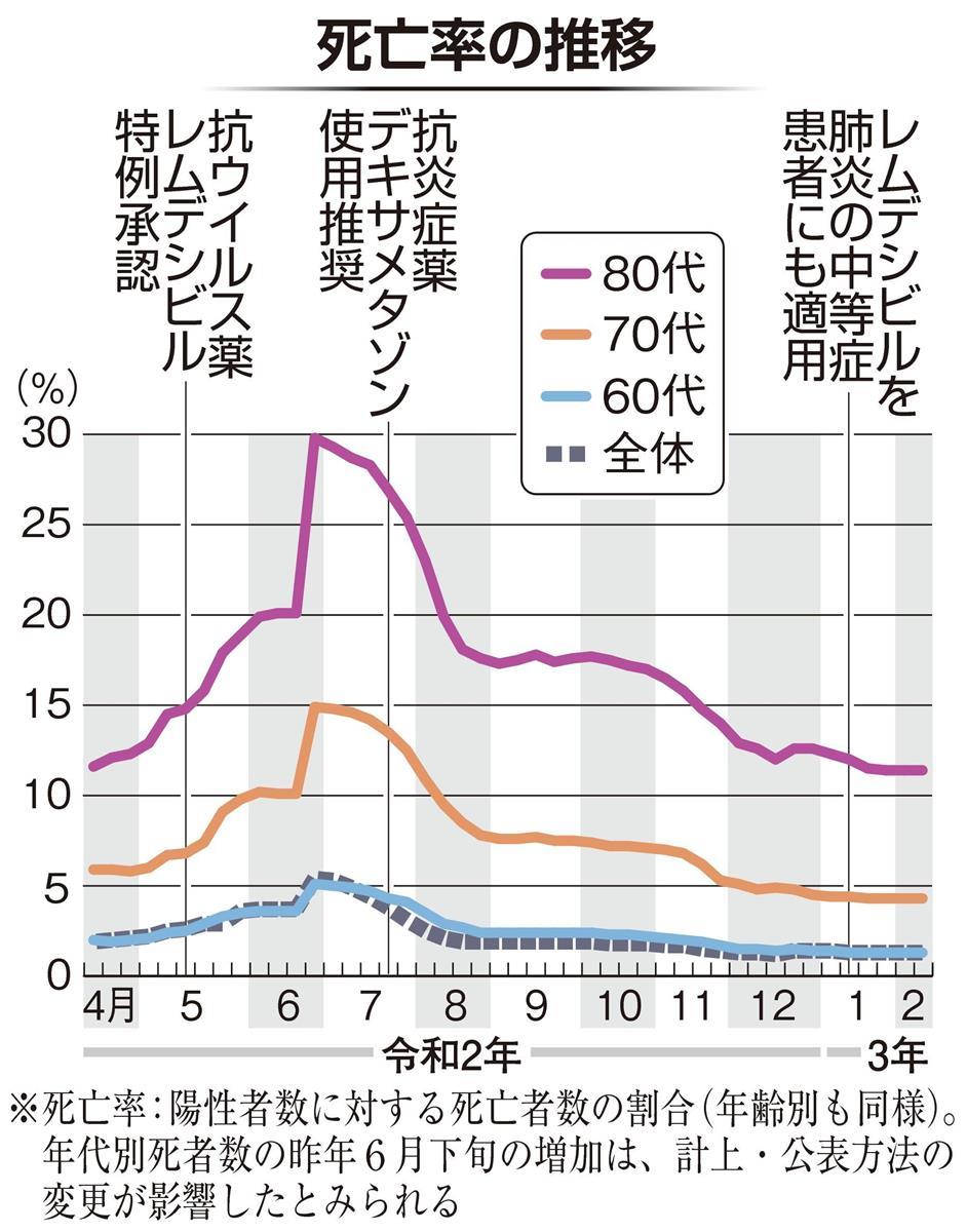 コロナ 年齢 別 死亡 率