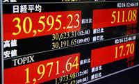 東証、大引けにかけ急速に上げ幅縮小 終値383円高