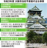 コロナ対策、子育て環境充実に重点 大阪市当初予算案
