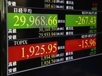 東証続落、218円安 一時3万円割れ、過熱懸念