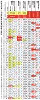 緊急事態宣言の8府県 感染者減少ペースが鈍化