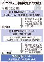 【住宅クライシス】大規模修繕費、入札で1.6億円から4割抑制 大阪のマンション管理組合…