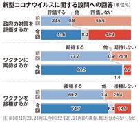 【産経・FNN合同世論調査】政府のコロナ対策、肯定的な回答が増加