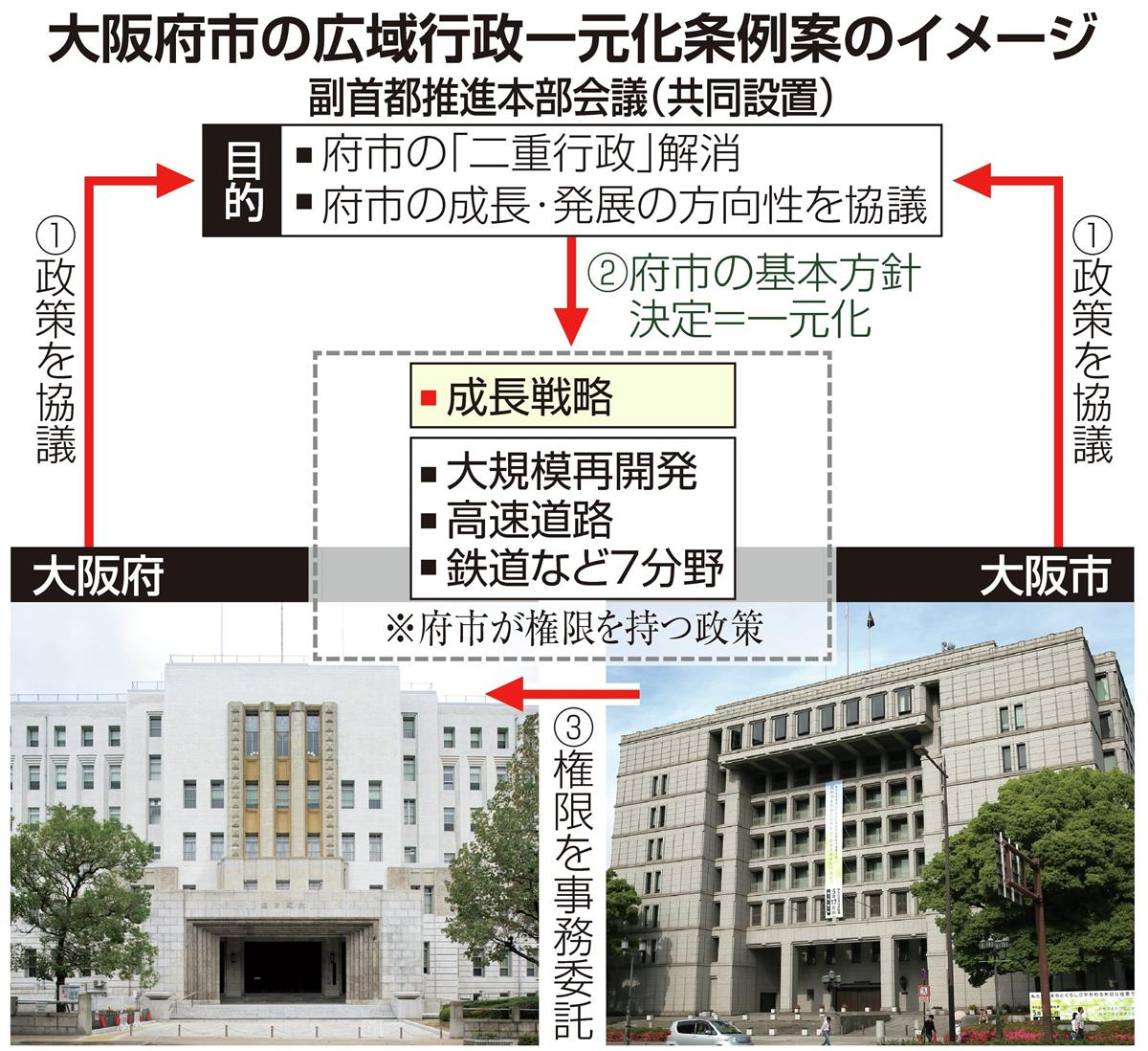 大阪府知事、一元化条例案を提案 「成長を強力に推進」