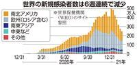 世界のコロナ新規感染者、6週連続減少 変異株は地域を拡大