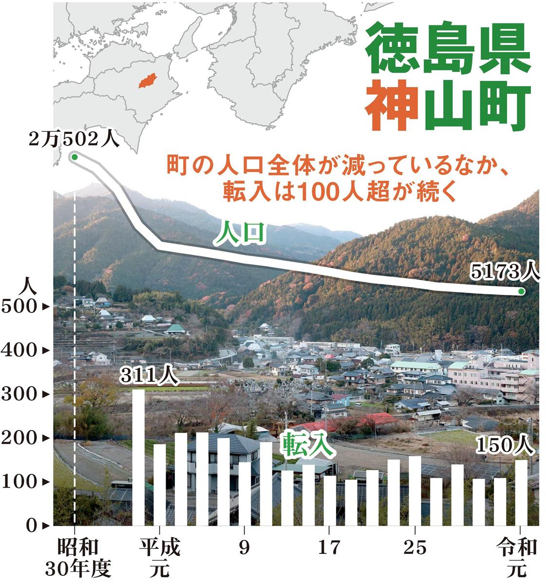 【地方変動】C徳島県神山町_上部分CT