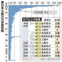 東日本大震災の余震 震災前の1・5倍 昨年3月11日以降469回