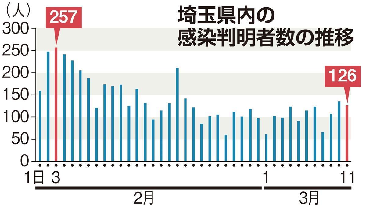 者 奈良 県 コロナ 推移 感染 数