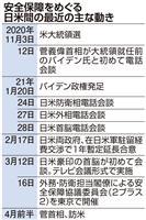 問われる日本の覚悟 日米2プラス2、対中戦略で協調の好機