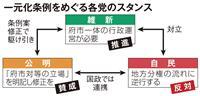 大阪府市一元化条例 維新、衆院選にらみスピード決着 公明修正ものむ