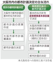 まちづくり転換へ 大阪府市一元化条例1日施行 ノウハウ不足も