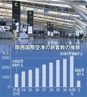 関西国際空港民営化5年 国際線成長もコロナで岐路に