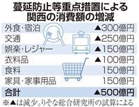 関西の消費額500億円押し下げ 蔓延防止措置で りそな総研が試算