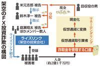 【衝撃事件の核心】架空FX取引で2億円 利用多いソフト悪用した周到手口