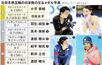 羽生、紀平は超大技がカギ 見えてきた北京のメダルの色